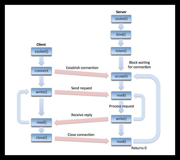 TCP/IP Network Programming Design Patterns in C++